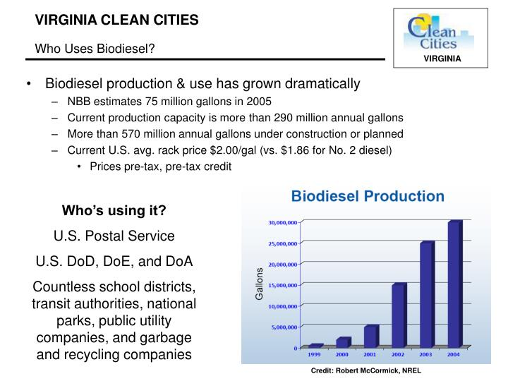 Biodiesel production & use has grown dramatically