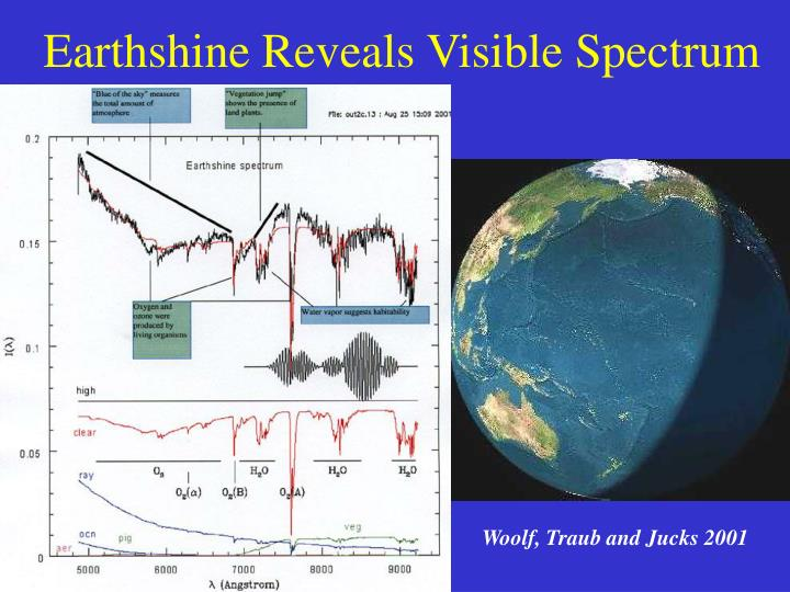 Earthshine Reveals Visible Spectrum