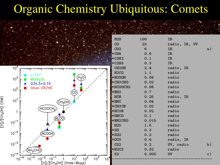 Organic Chemistry Ubiquitous: Comets