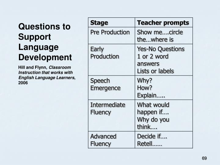 Questions to Support Language Development