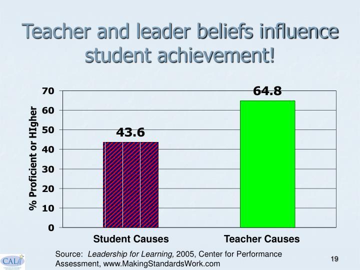 Teacher and leader beliefs influence student achievement!