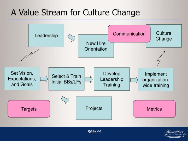 A Value Stream for Culture Change