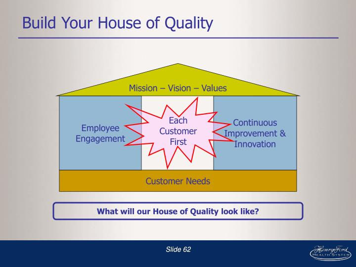Build Your House of Quality