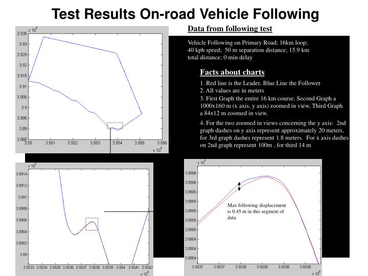 Test Results On-road Vehicle Following