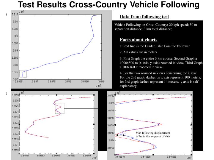 Test Results Cross-Country Vehicle Following