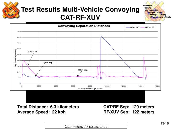 Test Results Multi-Vehicle Convoying