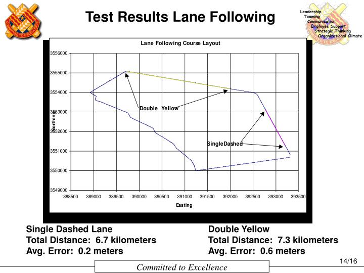 Test Results Lane Following