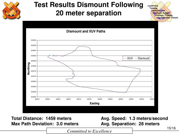 Test Results Dismount Following