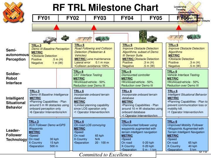 RF TRL Milestone Chart