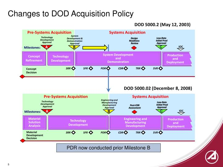 Changes to DOD Acquisition Policy