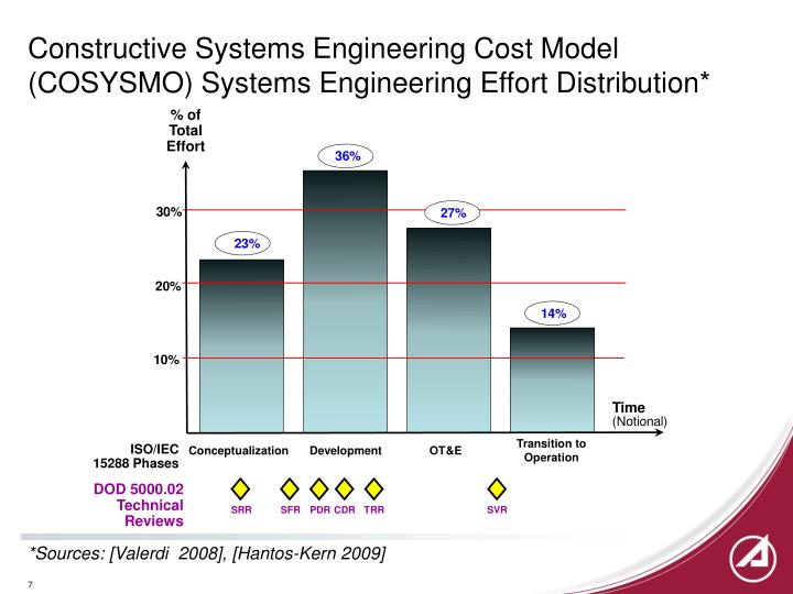 Constructive Systems Engineering Cost Model (COSYSMO) Systems Engineering Effort Distribution*