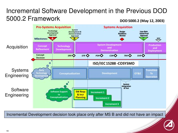 Incremental Software Development in the Previous DOD 5000.2 Framework