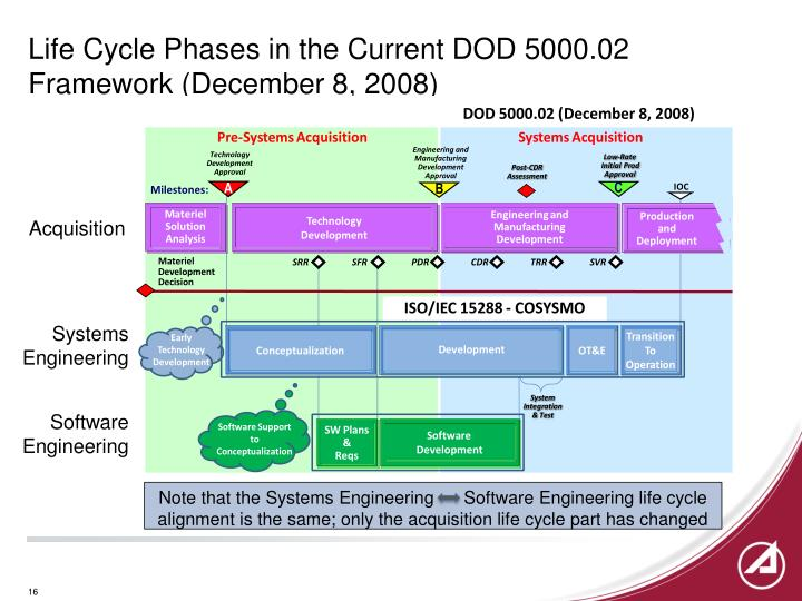 Life Cycle Phases in the Current DOD 5000.02 Framework (December 8, 2008)