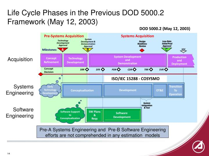 Life Cycle Phases in the Previous DOD 5000.2 Framework (May 12, 2003)