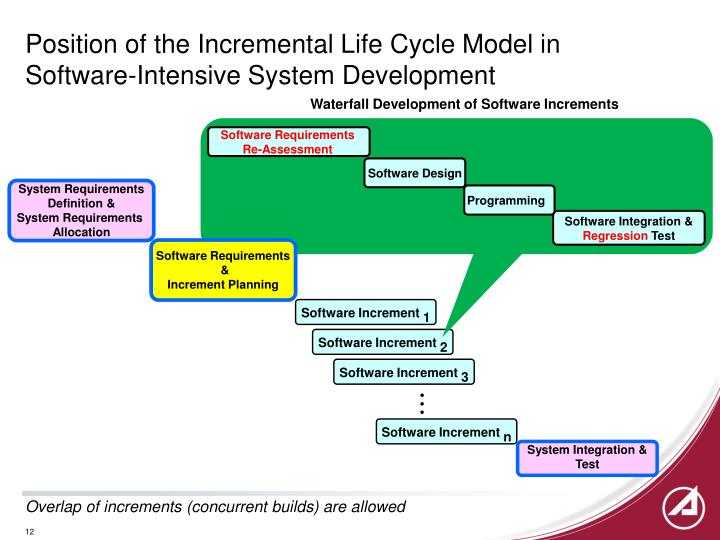 Position of the Incremental Life Cycle Model in Software-Intensive System Development