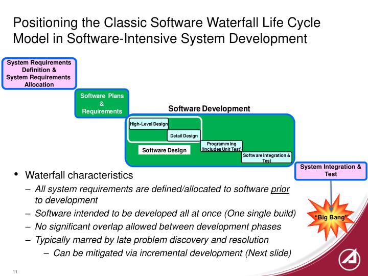 Positioning the Classic Software Waterfall Life Cycle Model in Software-Intensive System Development