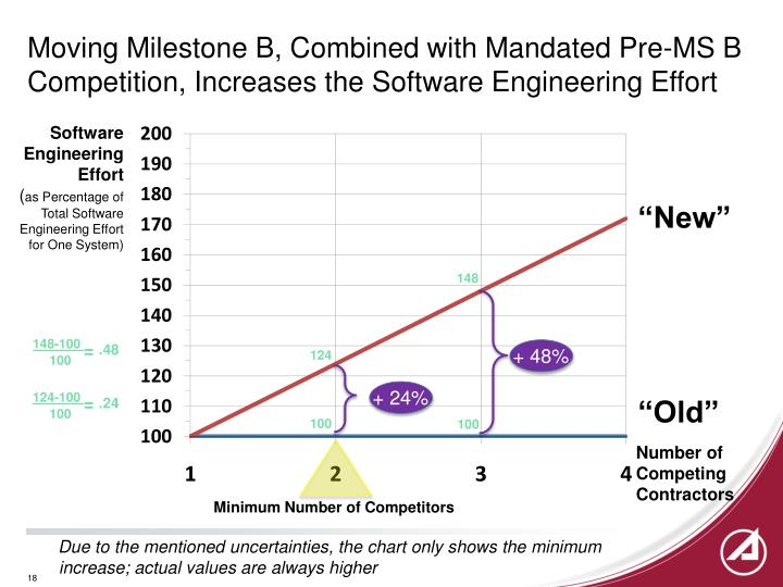 Moving Milestone B, Combined with Mandated Pre-MS B Competition, Increases the Software Engineering Effort