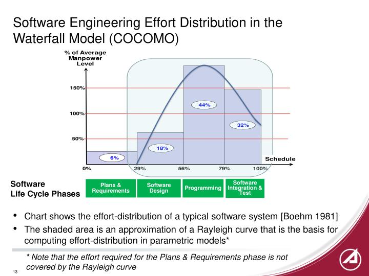 Software Engineering Effort Distribution in the Waterfall Model (COCOMO)