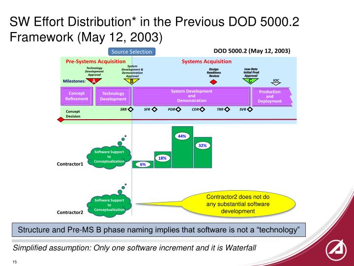 SW Effort Distribution* in the Previous DOD 5000.2 Framework (May 12, 2003)