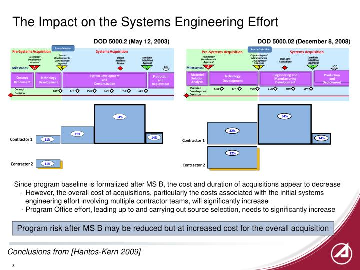 The Impact on the Systems Engineering Effort