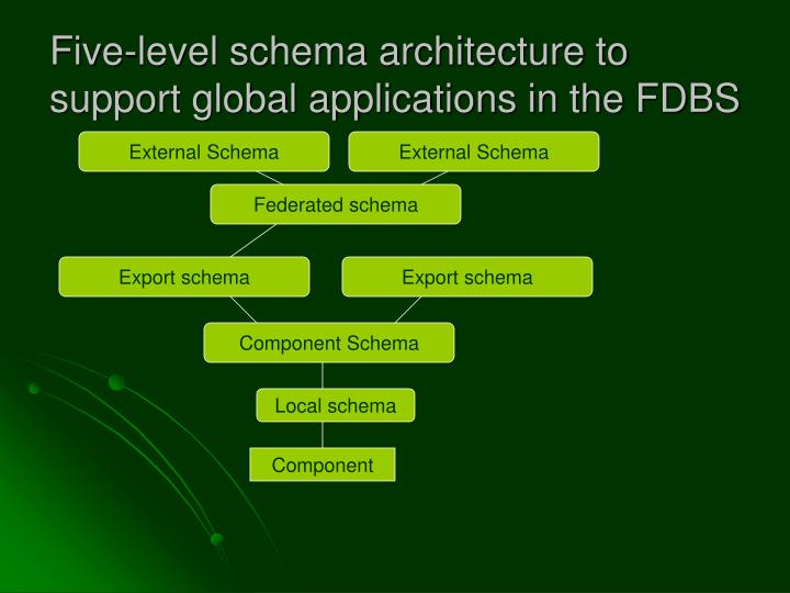 Five-level schema architecture to support global applications in the FDBS