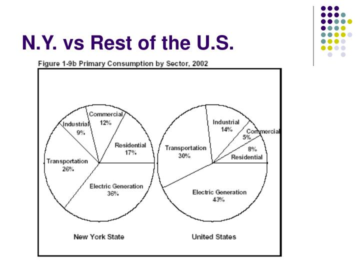 N.Y. vs Rest of the U.S.