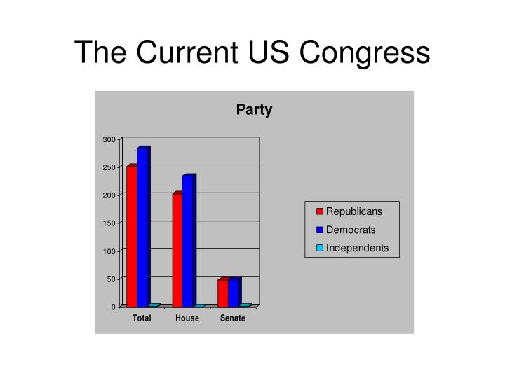 The Current US Congress