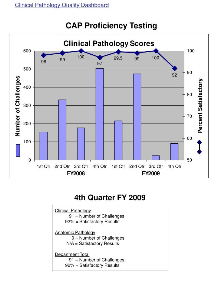 Clinical Pathology Quality Dashboard