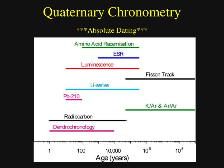 Relative dating ppt