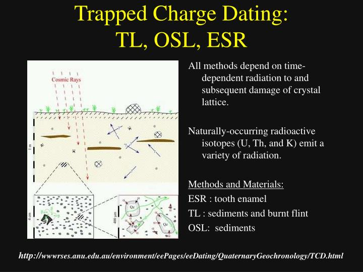 tl osl dating Comparison of luminescence (tl and osl) dating results from selected loess profiles in se poland19 stanisùaw fedorowicz, maria Ùanczont, adam muc.
