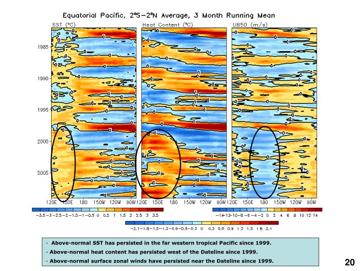 Above-normal SST has persisted in the far western tropical Pacific since 1999.
