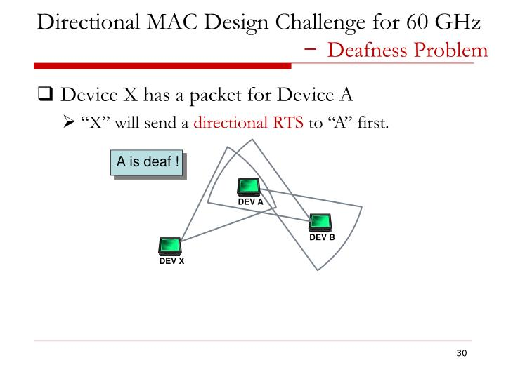 Directional MAC Design Challenge for 60 GHz