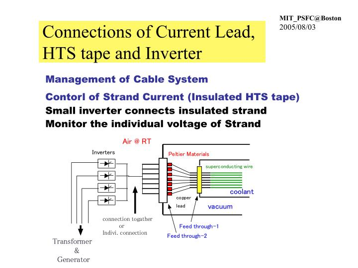 Connections of Current Lead, HTS tape and Inverter