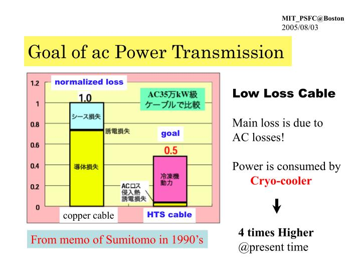 Goal of ac Power Transmission