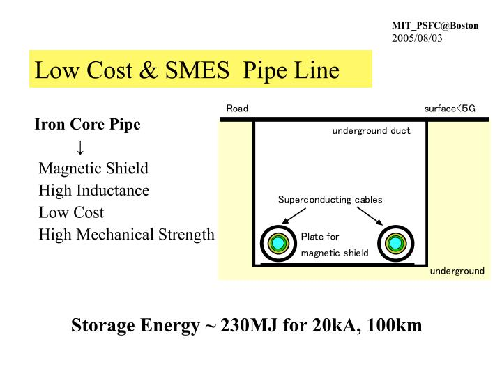 Low Cost & SMES  Pipe Line