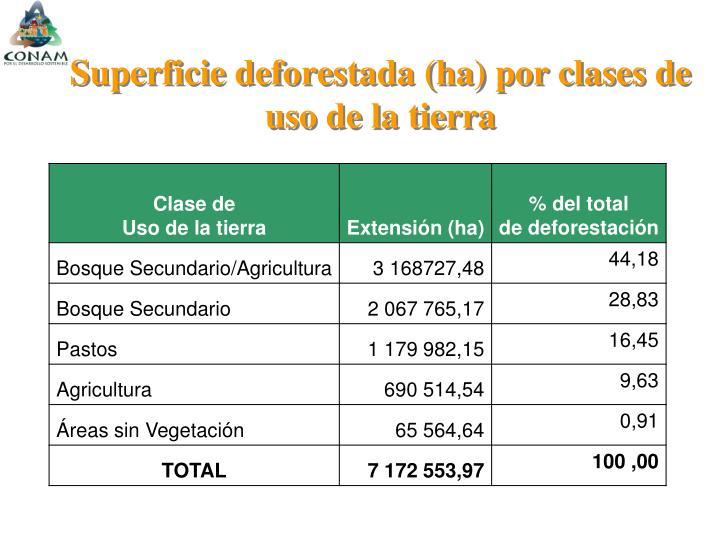 Superficie deforestada (ha) por clases de uso de la tierra