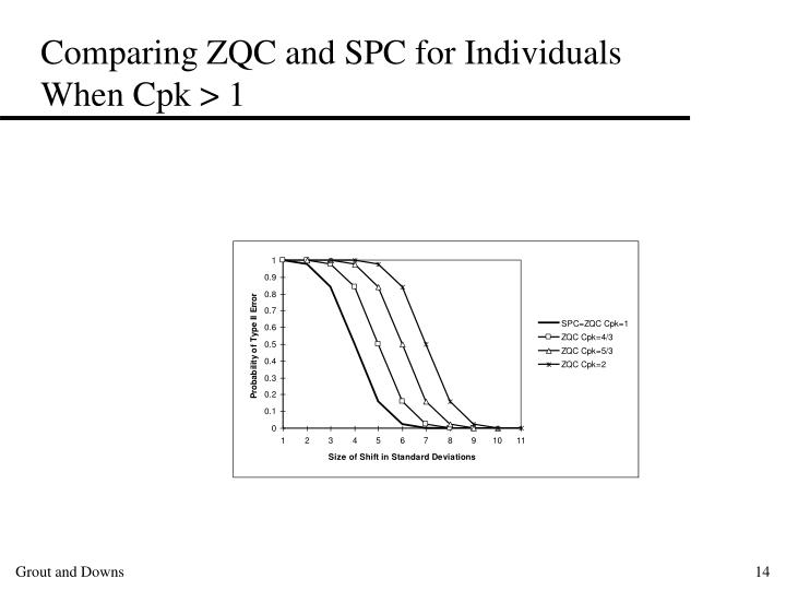 Comparing ZQC and SPC for Individuals When Cpk > 1