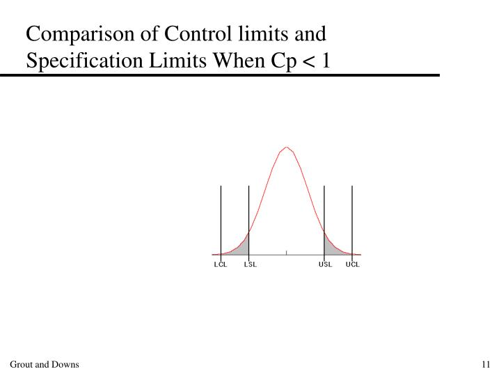 Comparison of Control limits and Specification Limits When Cp < 1