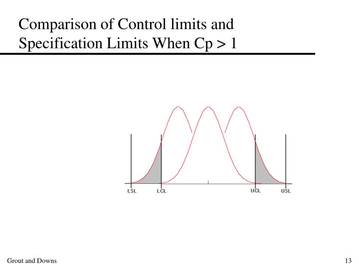 Comparison of Control limits and Specification Limits When Cp > 1