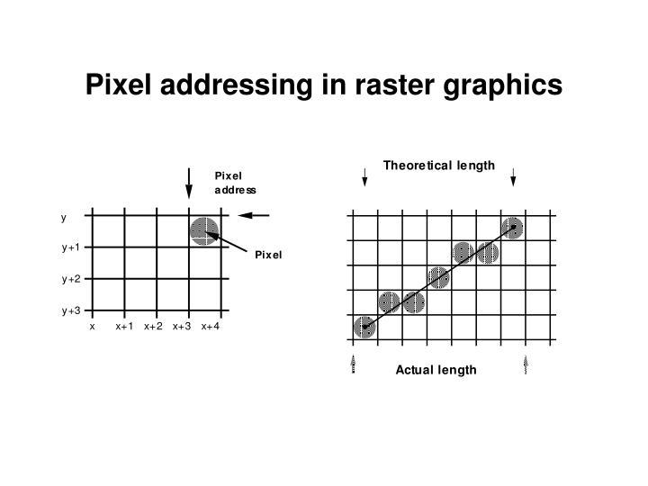 Pixel addressing in raster graphics