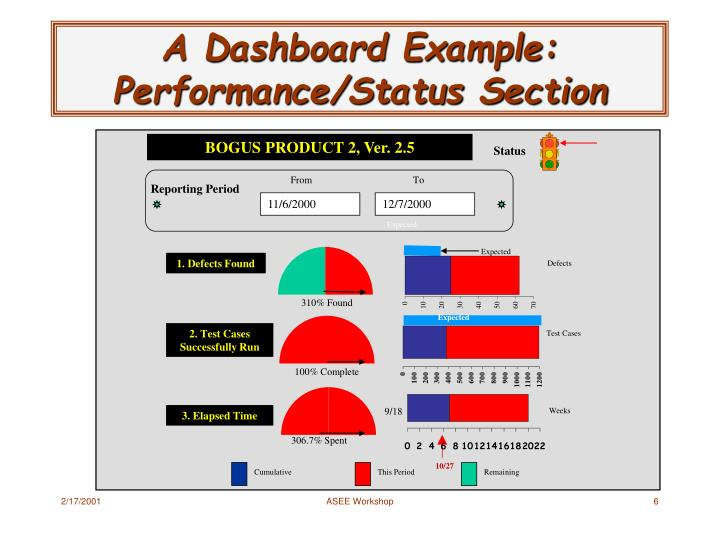 A Dashboard Example: Performance/Status Section