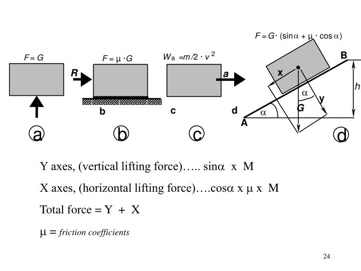 Y axes, (vertical lifting force)….. sin
