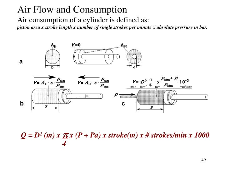 Air Flow and Consumption
