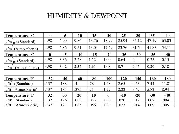 HUMIDITY & DEWPOINT