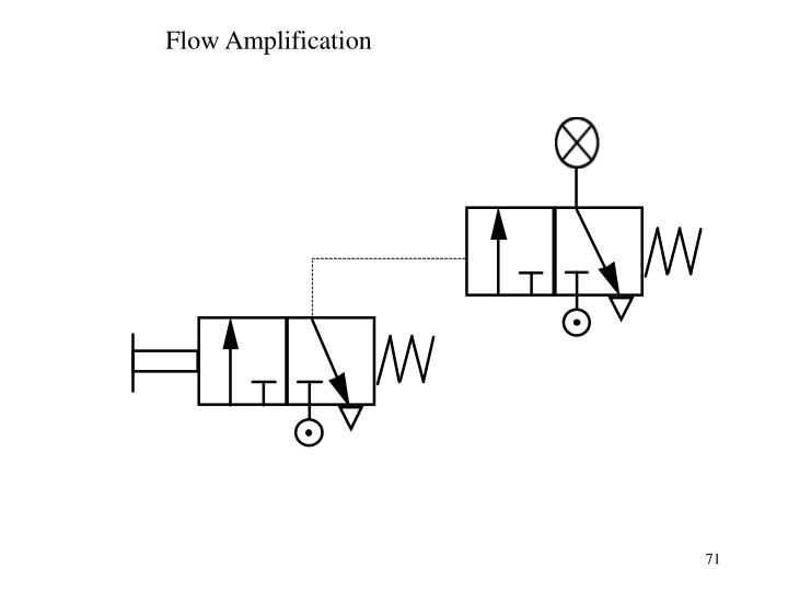 Flow Amplification