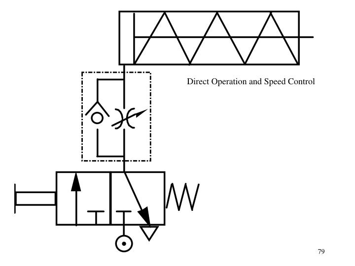 Direct Operation and Speed Control