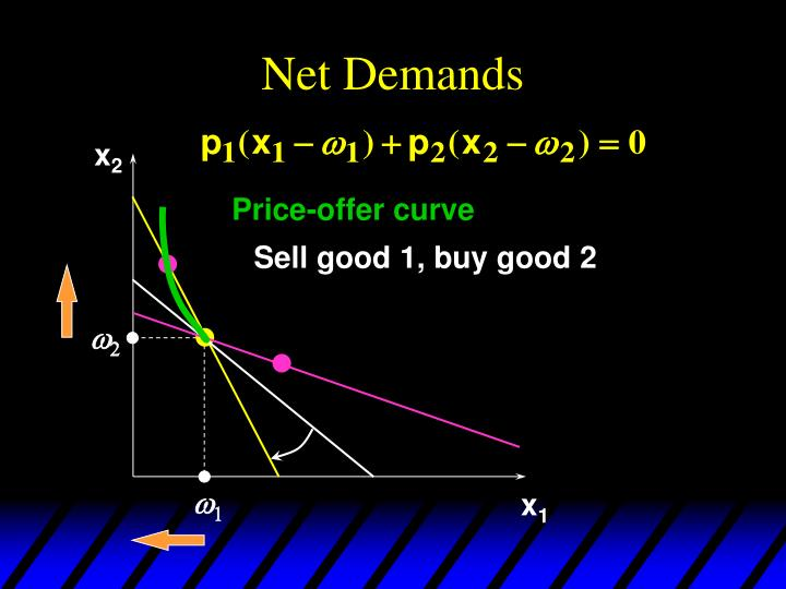 Net Demands
