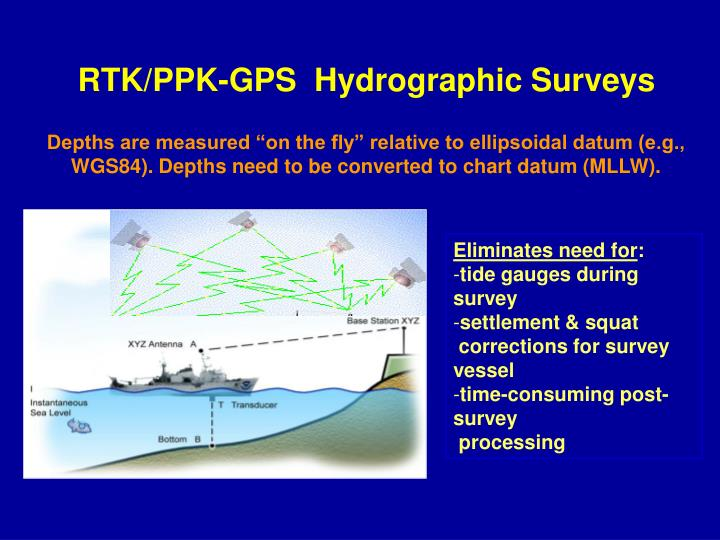 RTK/PPK-GPS  Hydrographic Surveys