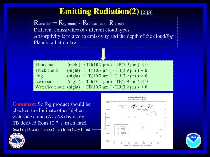 Emitting Radiation(2)