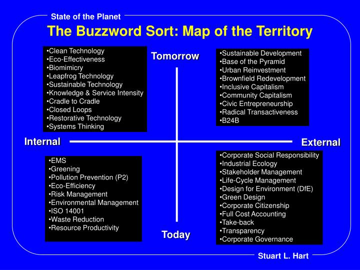 The Buzzword Sort: Map of the Territory